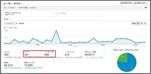聊ブログとアナリティクスの差2