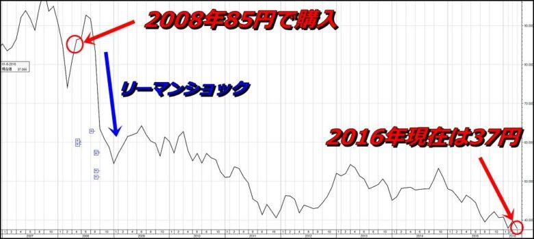 サクソバンク証券3
