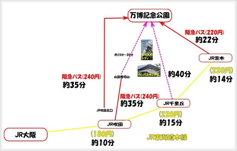 JR東海道本線を利用する方法