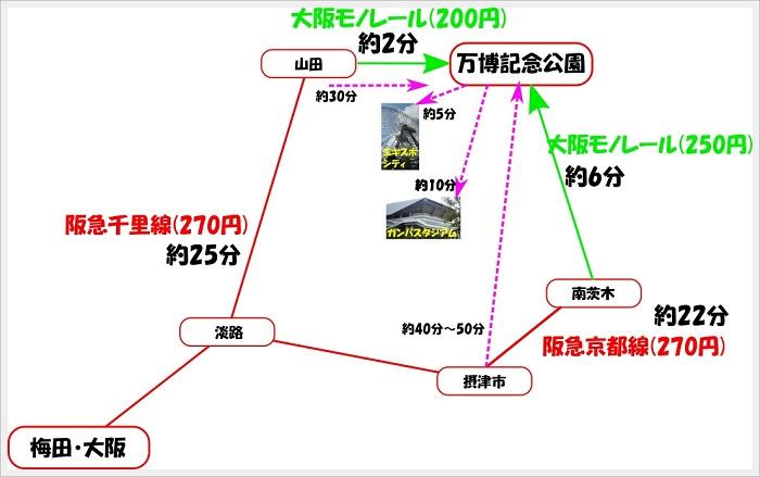 梅田(大阪)から万博公園やエキスポシティまでのアクセス方法や運賃