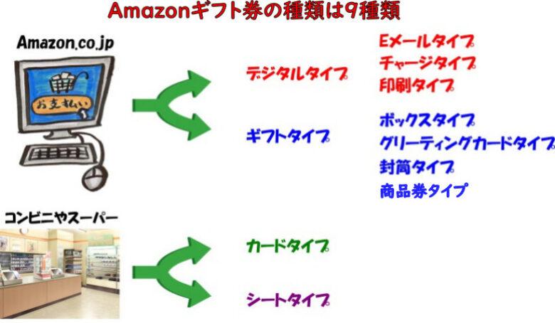 Amazonギフト券の種類は9種類