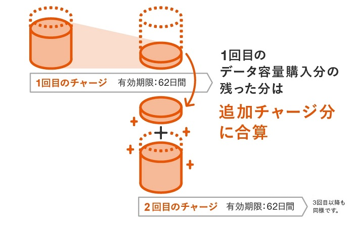 auデータチャージ 合算