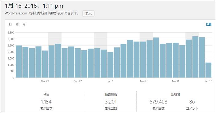 アクセスの少ない記事をnoindexにするとブログ全体の評価は上がるのか