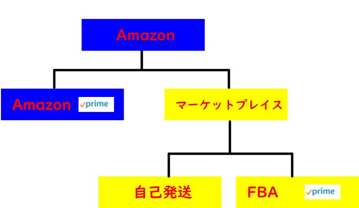 Amazonが配送料値上げ!2,000円未満は400円以上へ【最新の料金体系は?】