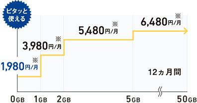 ソフトバンクの新プラン『ミニモンスター』は1GBで1,980円から