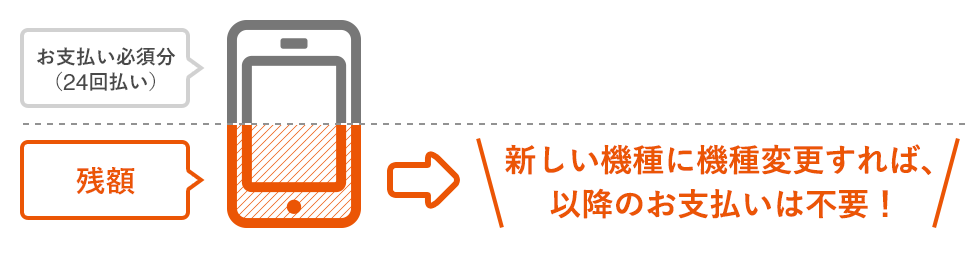 auのアップグレードプログラムと/EX/EX(a)/(a)の違いを徹底解説!