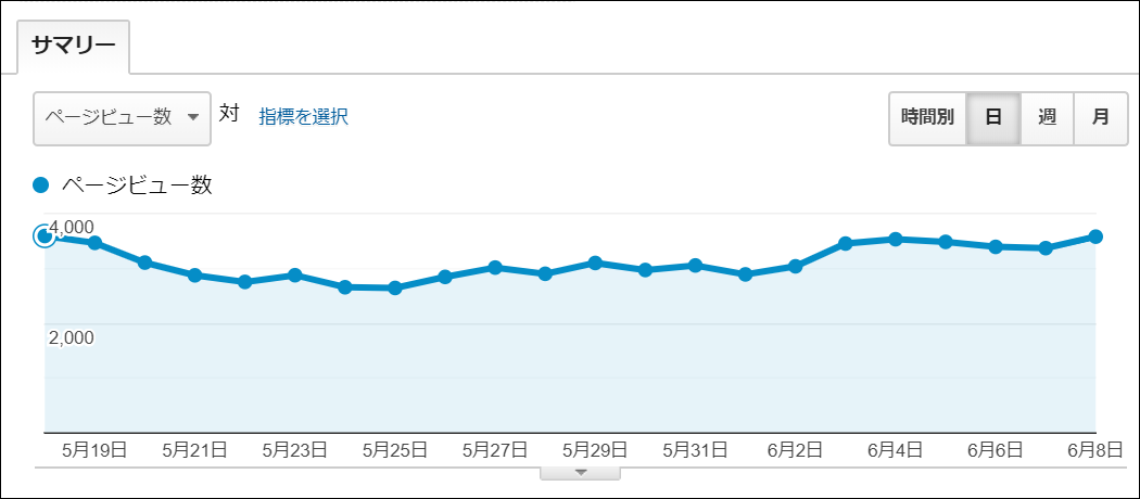 テーマ変更から3週間(21日)でページビューは9割がた戻ってきました
