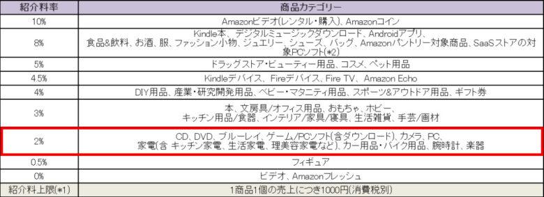Amazonアソシエイトに登録する方法と審査に通るコツとは?