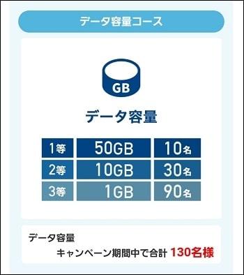 「データ容量」を選択した場合は1等50GBが10名に、2等10GBが30名、3等1GBが90名に当たる