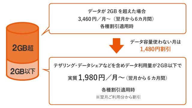 データ使用量を2GB以内に抑えると最安値1,980円で利用可能に