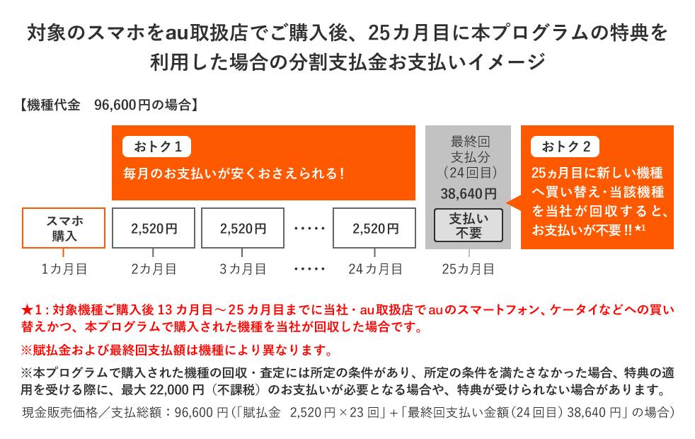 「かえトクプログラム」25か月目に新しいauスマホに買い替える場合