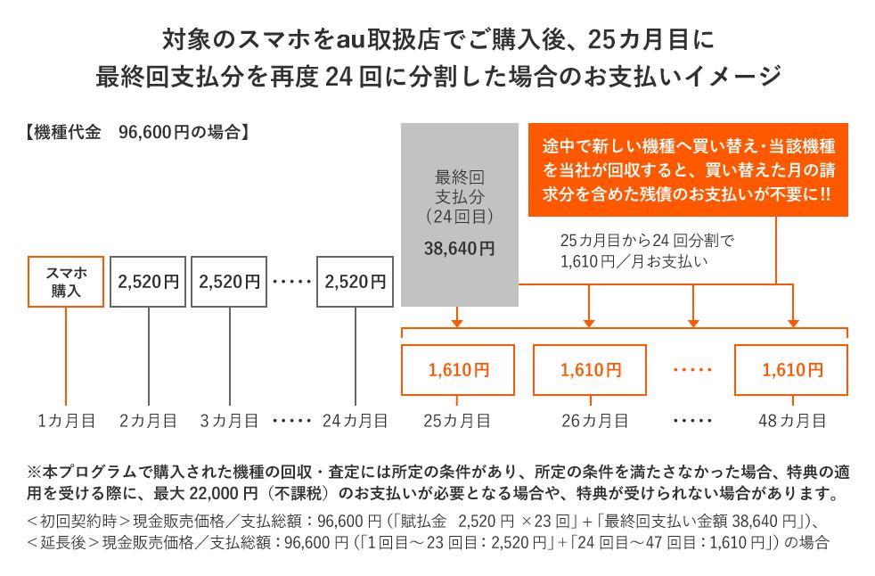 「かえトクプログラム」25か月目以降も買い替えを行わずスマホを使い続ける場合
