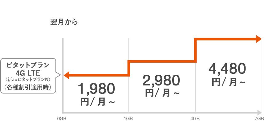 ピタットプラン 4G LTE料金