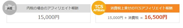 TCSアフィリエイト 消費税をアフィリエイト報酬に上乗せ