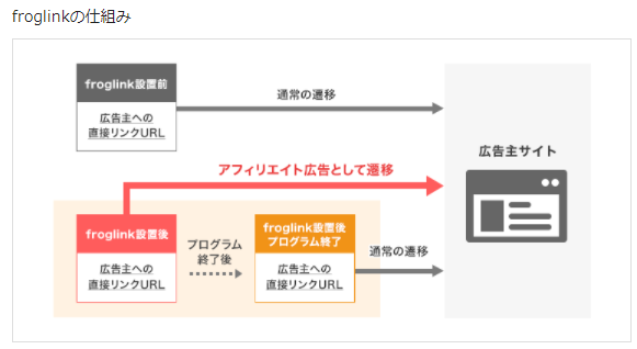 アクセストレード froglink(フロッグリンク)