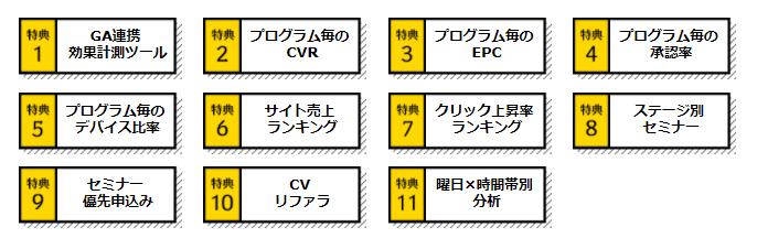 アクセストレード ステージ制度(ATステージ)