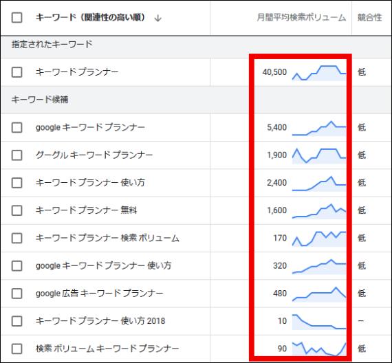 キャンペーン終了後1日から2日後には月間平均検索ボリューム数が詳細版に変更され