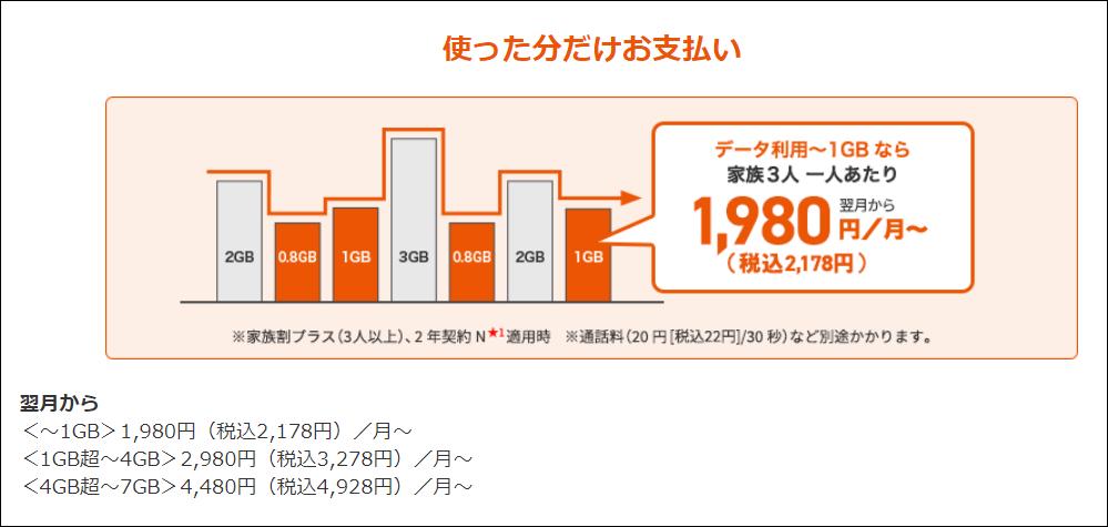 ピタットプラン4G LTE/5G