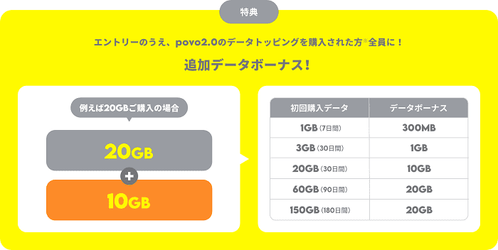 「povo2.0」デビューキャンペーン