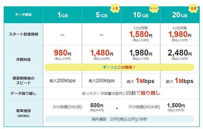 J:COMモバイル料金プラン