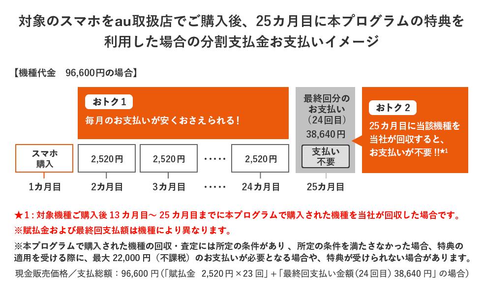 25か月目に当該機種をauが回収すると最終支払い分(24回目)の支払いが免除